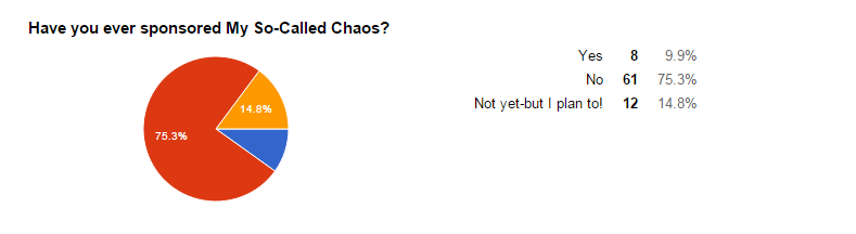 Reader stats on how readers feel about sponsoring My So-Called Chaos.