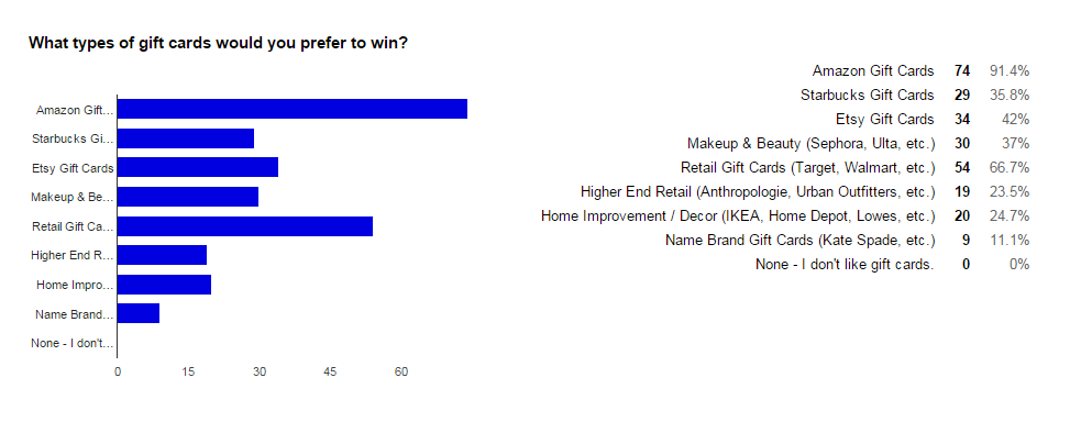 Reader stats on what types of giveaways they like.